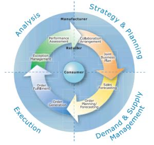 What is Collaborative Planning, Forecasting and